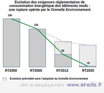 La rt 2012 la nouvelle r glementation thermique 2012 for Consommation rt 2012